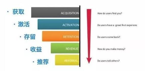 餐饮实体店社群营销模型